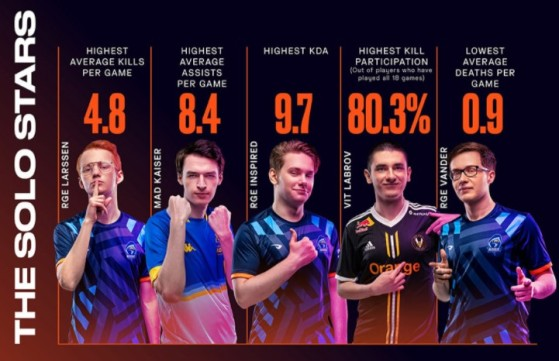 Larssen quickly emerged as the best midlaner this split, thanks to an impressive K/D/A ratio. - League of Legends