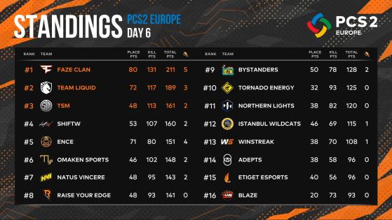 PUBG: PCS2 Europe Final Standings - PUBG