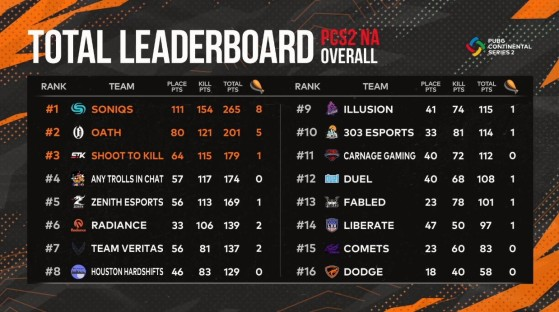 PUBG: PCS2 NA Final Standings - PUBG
