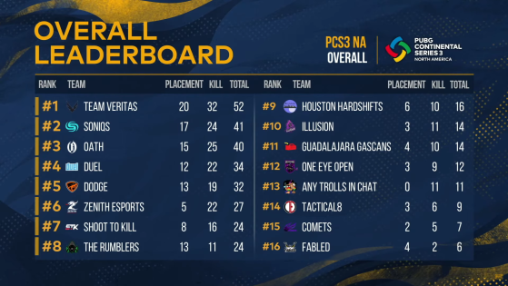 PUBG: PCS3 NA Standings - Day 1 - PUBG