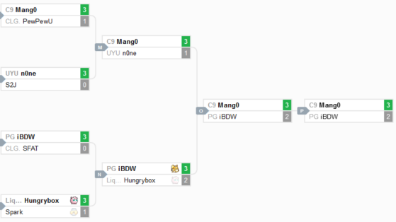 Winner Bracket - FGC