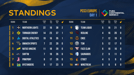 PUBG: PCS3 Europe Standings - Day 1 - PUBG