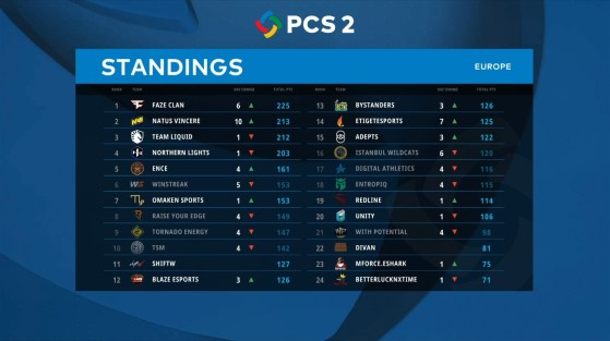 PCS2 Europe Group Stage Standings - PUBG