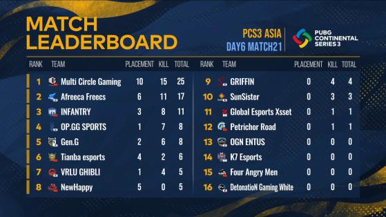 PCS3 Asia: Match 21 Result - PUBG