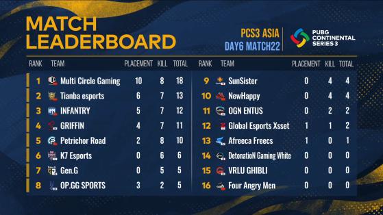 PCS3 Asia: Match 22 Result - PUBG