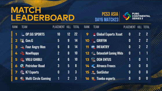 PCS3 Asia: Match 23 Result - PUBG