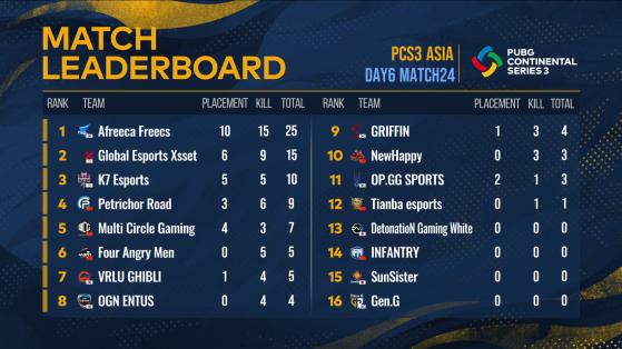 PCS3 Asia: Match 24 Result - PUBG