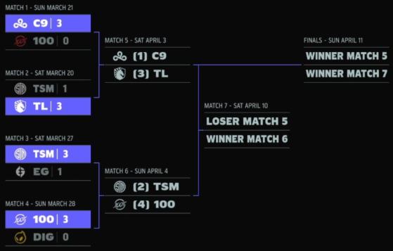 The LCS Mid-Season Showdown schedule. - League of Legends