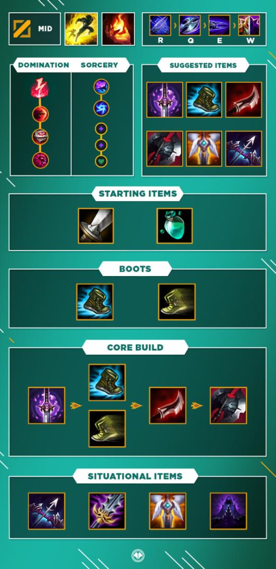 Lol Guide Zed Mid S10 Millenium