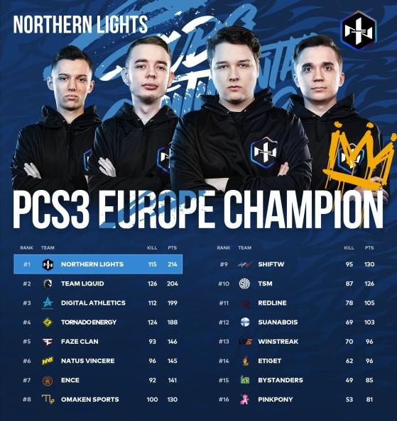 PUBG: PCS3 Europe Final Standings - PUBG