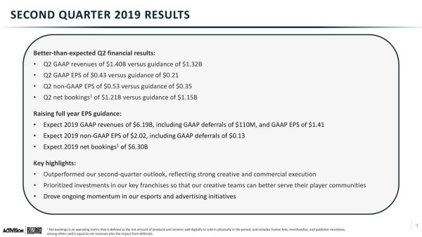 Activision Blizzard reveal their second quarter 2019 financial
