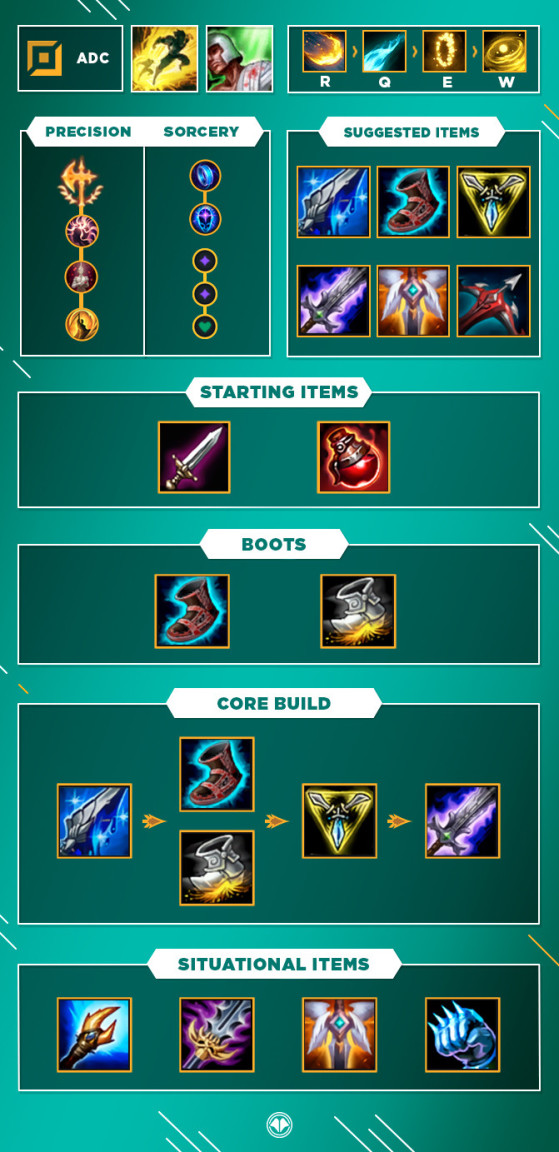 Guide Build Lol Ezreal Adc S10 Millenium