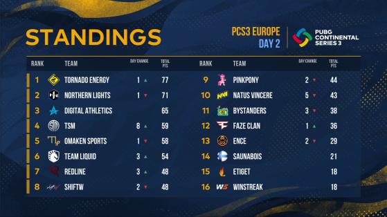 PUBG: PCS3 Europe Standings - Day 2 - PUBG