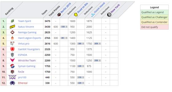 NA Standings - CS:GO