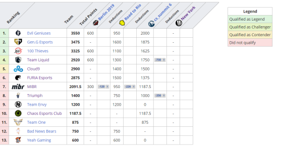 CIS Standings - CS:GO