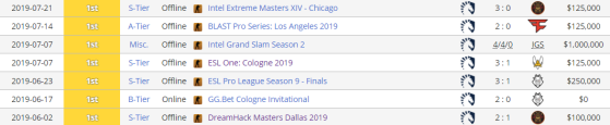 In 2019 nitr0 and Liquid had a tremendous winning streak. - Valorant