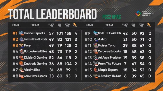 PUBG: PCS2 APAC Standings - PUBG