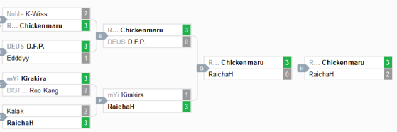 Winner Bracket - FGC