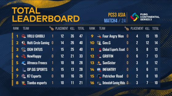 PUBG: PCS3 Asia Standings - Day 1 - PUBG
