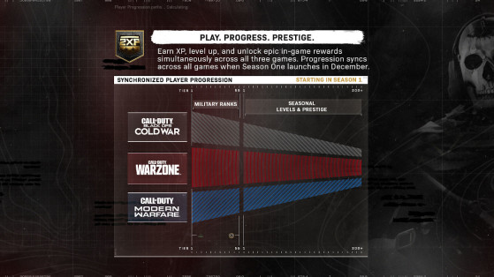Call of Duty: New Prestige System, Black Ops Cold War, Warzone, Modern Warfare
