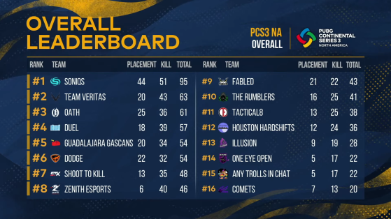PUBG: PCS3 NA Standings - Day 2 - PUBG